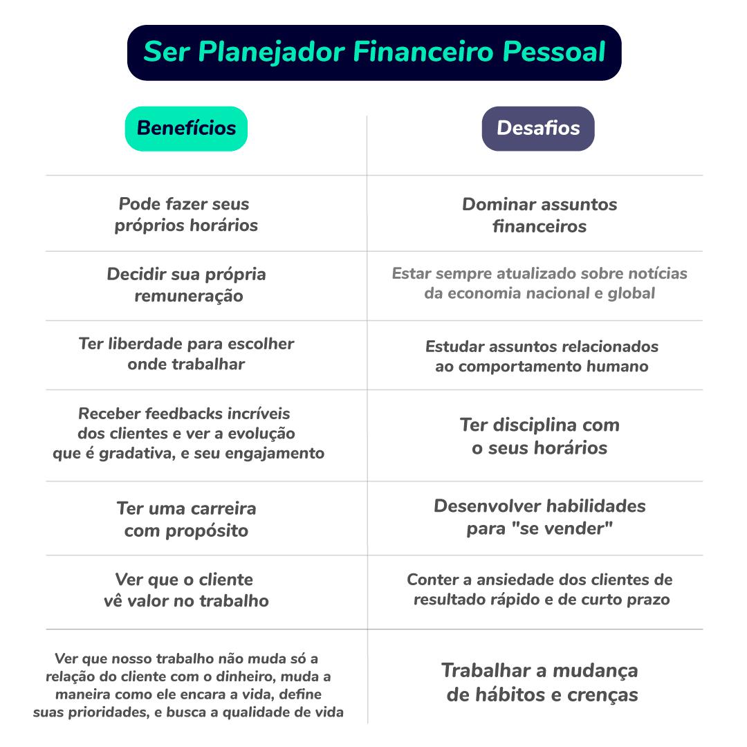 Tabela comparativa entre benefícios e desafios de ser planejador financeiro pessoal