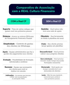 Entenda por que você deve se associar à Real Cultura Financeira.